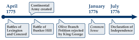 Timeline to the Declaration of Independence