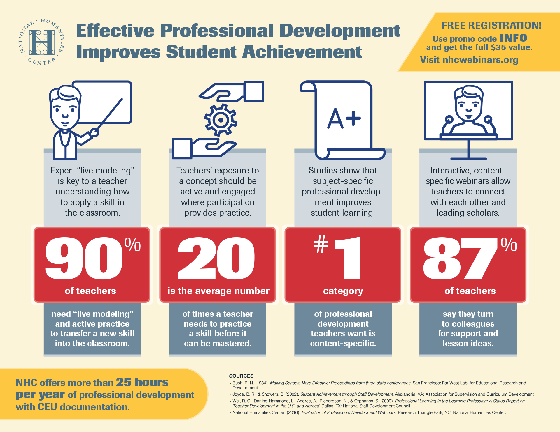 Effective Professional Development Improves Student Achievement